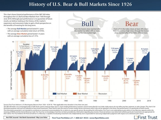 History of Bull and Bear Markets since 1926