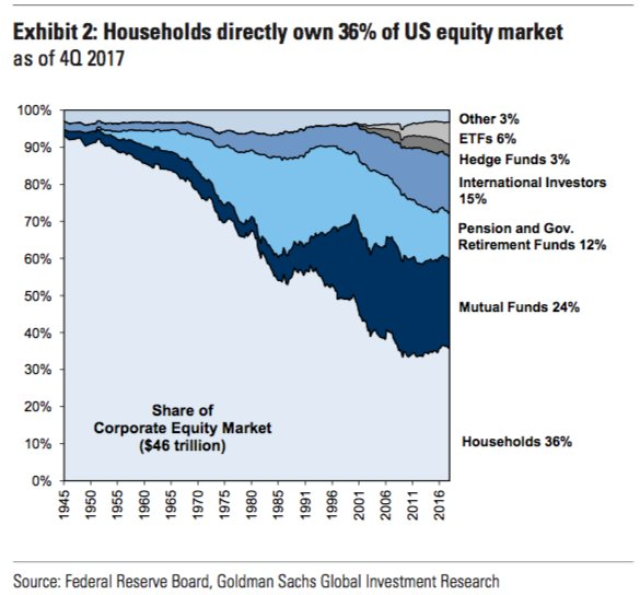 Anlegergruppen im US-Markt