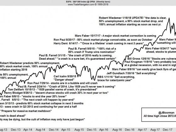Expertenaussagen im S&P 500