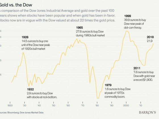 Gold vs. Dow Jones seit 1920