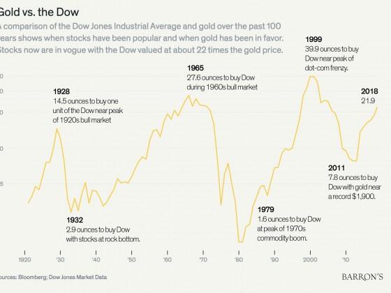 Gold vs. Dow Jones seit 1920