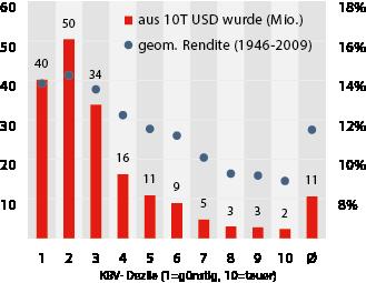 2012-06_Hohes_Wachstum_birgt_Gefahren_KBV_Keimling_Abb3.png