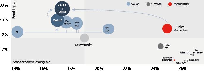 Value_Momentum_Grafik3.png