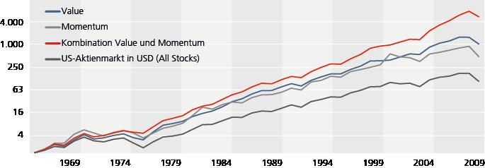 Value_Momentum_Grafik4.png