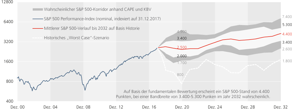 Figure-09_Keimling_SP500-Forecast.png