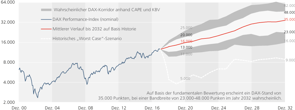 Figure-10_Keimling_DAX-Forecast.png