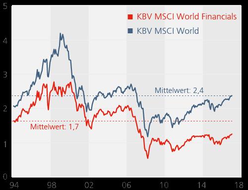 Abb-4_Bewertung_Weltaktienmarkt_Sektoradjustiert_Keimling.png