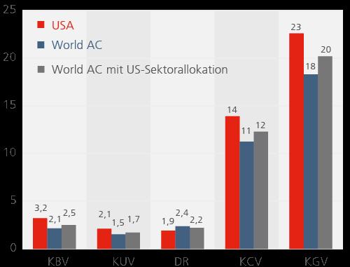 Abb-6_Bewertung_US_Aktien_Keimling.png