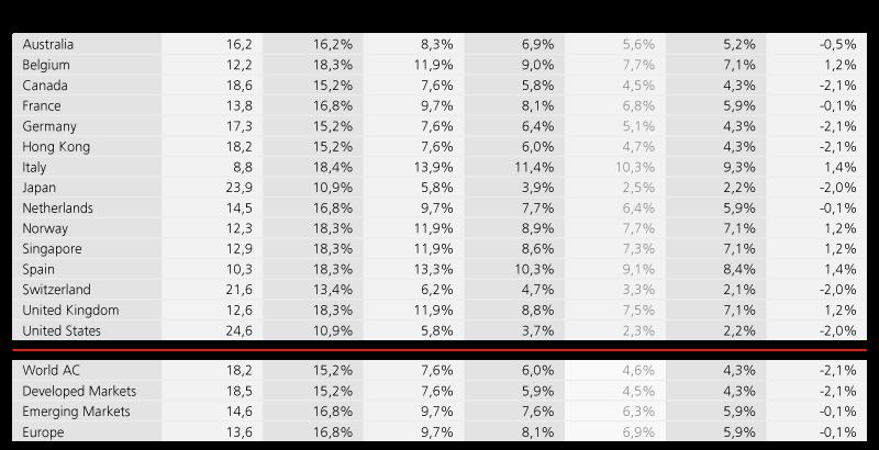 2c_Long_Term_Stock_Market_Predictions.png